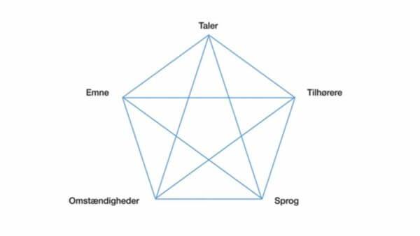 Cicero Pentagram