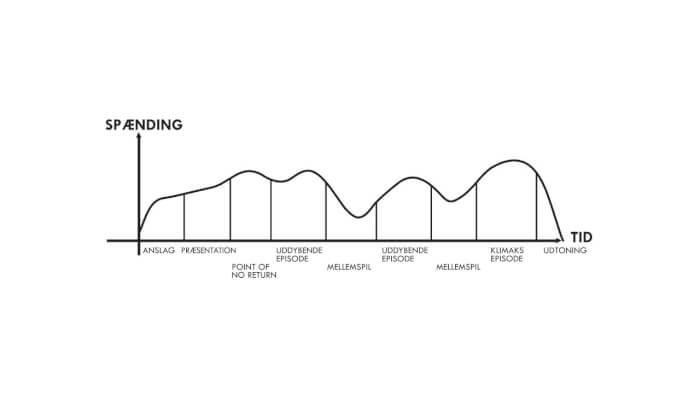 Bølgemodellen